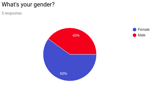 User Profile Gender