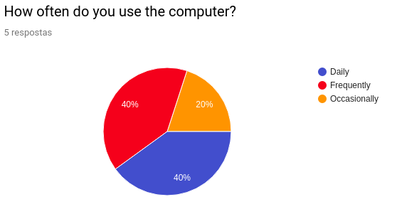 User Profile Computer Usage